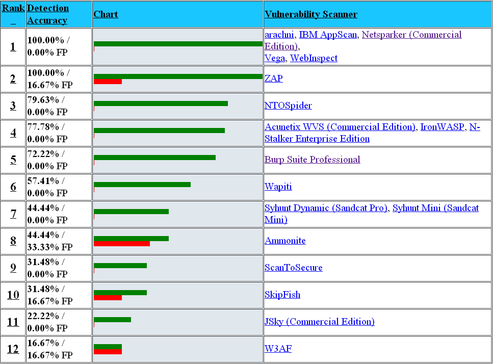Security Tools Benchmarking: February 2014
