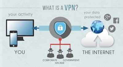 What Is Vpn Its Working And Setup Of Vpn