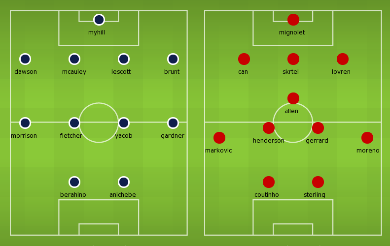 Possible Line-ups West Brom vs Liverpool