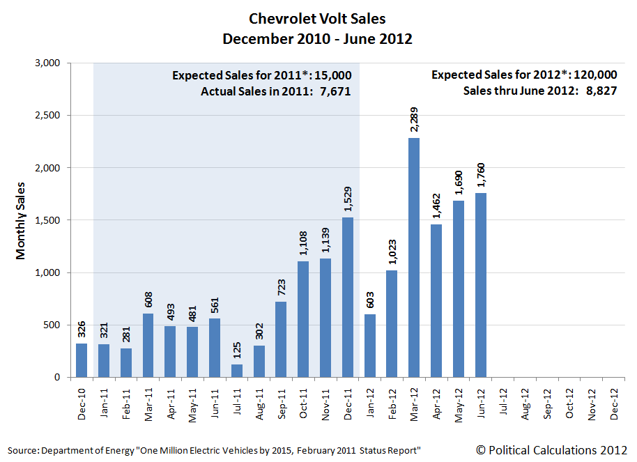 Political Calculations: Chevy Volt Sales, December 2010 Through June 2012