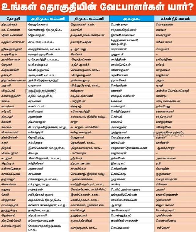 தேர்தல் 2019 - உங்கள் தொகுதி வேட்பாளர் யார்? 40 மக்களவைத் தொகுதிகளின், வேட்பாளர்கள் மற்றும் கட்சிகளின் விபரங்கள்: