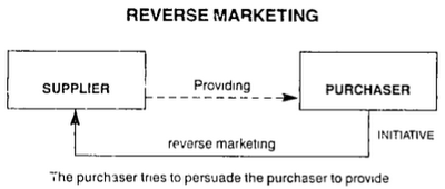 Reverse Marketing: Another prospective