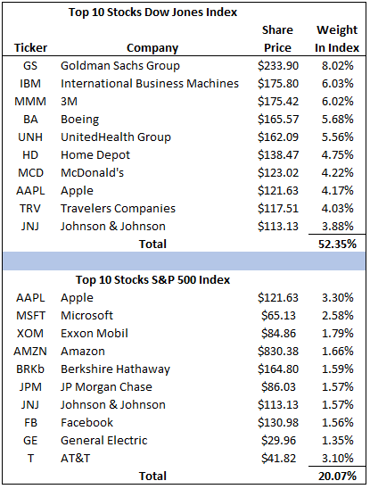 Benchmarking Investment Performance: The Dow Or S&P 500