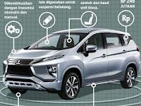 Inilah Tipe dan Harga Resmi Mitsubishi Xpander