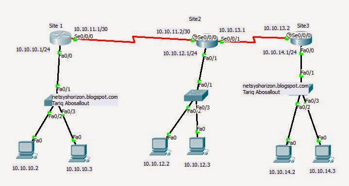 Example of default gateway
