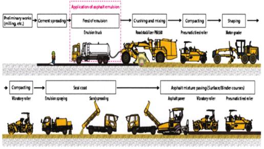 Dimensi Alat Berat Soil Stabilizer