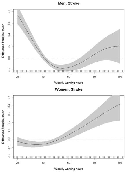 図:長時間労働と脳卒中リスク