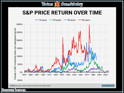 Why you can't believe Shiller on LT equity returns