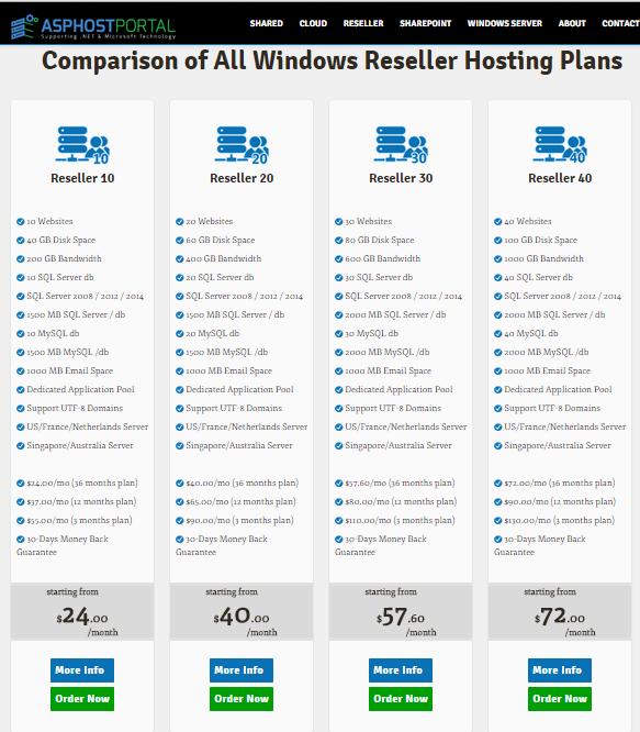 Best, Cheap Windows Reseller Hosting Recommendation