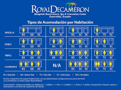 Royal Decameron Mompiche – Esmeraldas - Atacames
