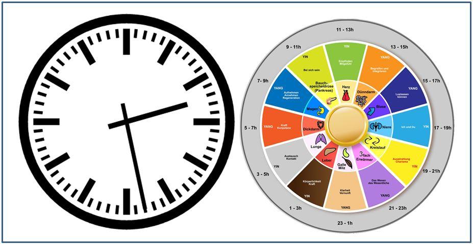 Innere Uhr