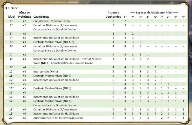 Classe básica Clérigo D&D 5e.