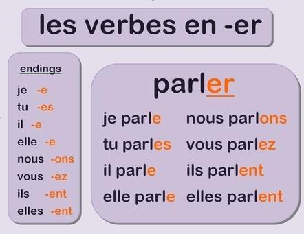 Apprendre Ensemble Les Verbes En Er