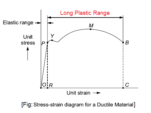ductile-material-stress-strain-diagram