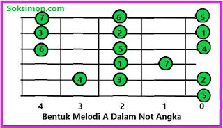 belajar kunci melodi gitar untuk pemula rumus melodi A