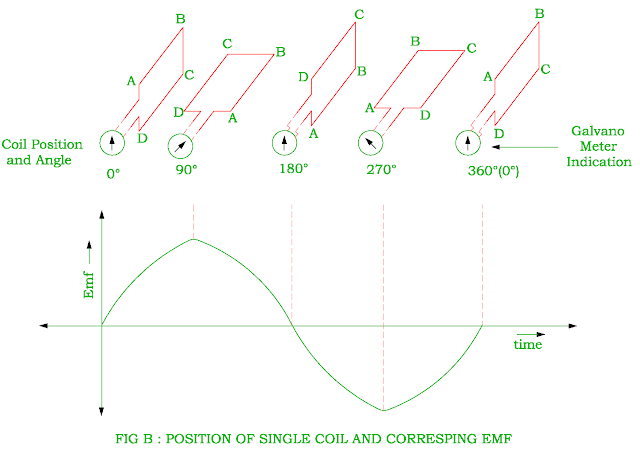 position of single coil and corresponding emf