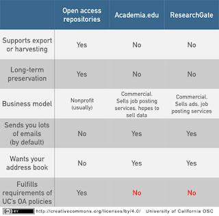 Comparativa repositorio institucional con ResearchGate y Academia.edu