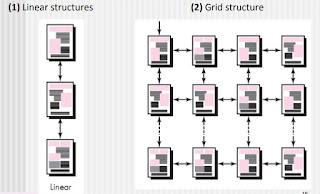 Architecture Design, Linear structures, Grid structure