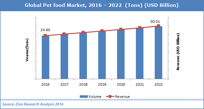 size of dog food market The growth in the pet market last year was driven in part by a 7 percent increase in veterinary blue buffalo's dog food costs as much as $4 a.
