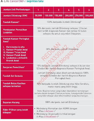 Jadual Faedah AIA Public Takaful A-Life Cancer 360-i Benefit