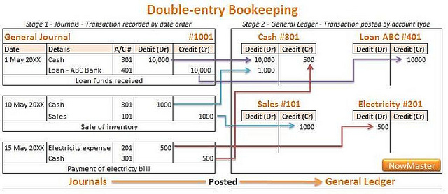 Difference Between A Double Entry and Single Entry Accounting System