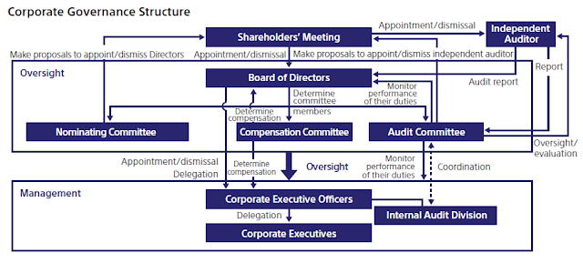 coporate governance in saccos research project proposals The head of our corporate governance committee serves as our lead director, and has private access to any member of management while medtronic has excellent corporate governance systems and financial controls already in place, there is no substitute for strong board members and.