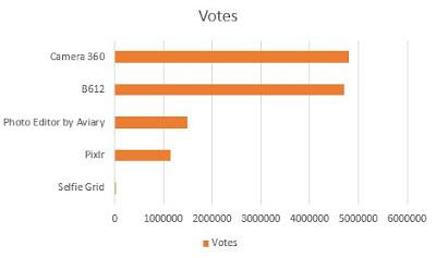 Urutan nilai dari tertinggi ke terendah dari Aplikasi Kamera Selfie Terbaik Untuk Android berdasarkan votes