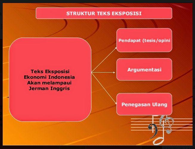 Contoh Teks Eksposisi Menggunakan Bahasa Jawa Contoh Gil