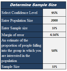 Sample Size Calculator With Excel