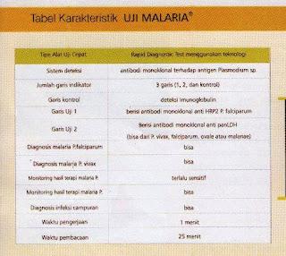 alat tes malaria