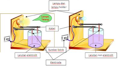 Pengertian, Ciri - Ciri, Sifat, Beserta Contoh Larutan Elektrolit Dan Non Elektrolit