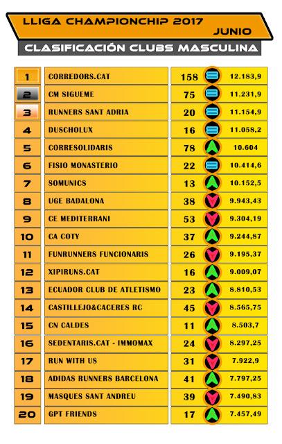 Lliga Championchip 2017 - Clasificación Clubs Masculina