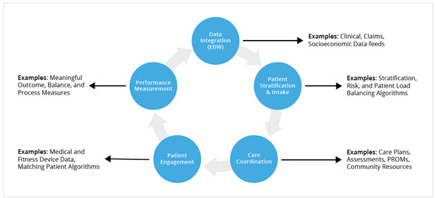 Components of a well-organized care management program