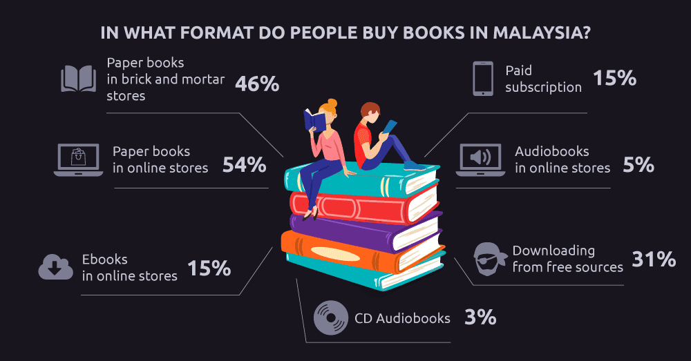 What book format do Malaysians buy?