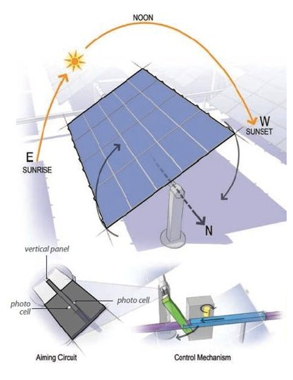 Vishal Nagar Single Axis Solar Tracking System Using 555 Ic