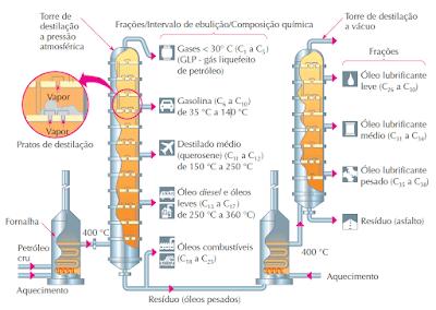 esquema destilação fracionada vácuo petroleo