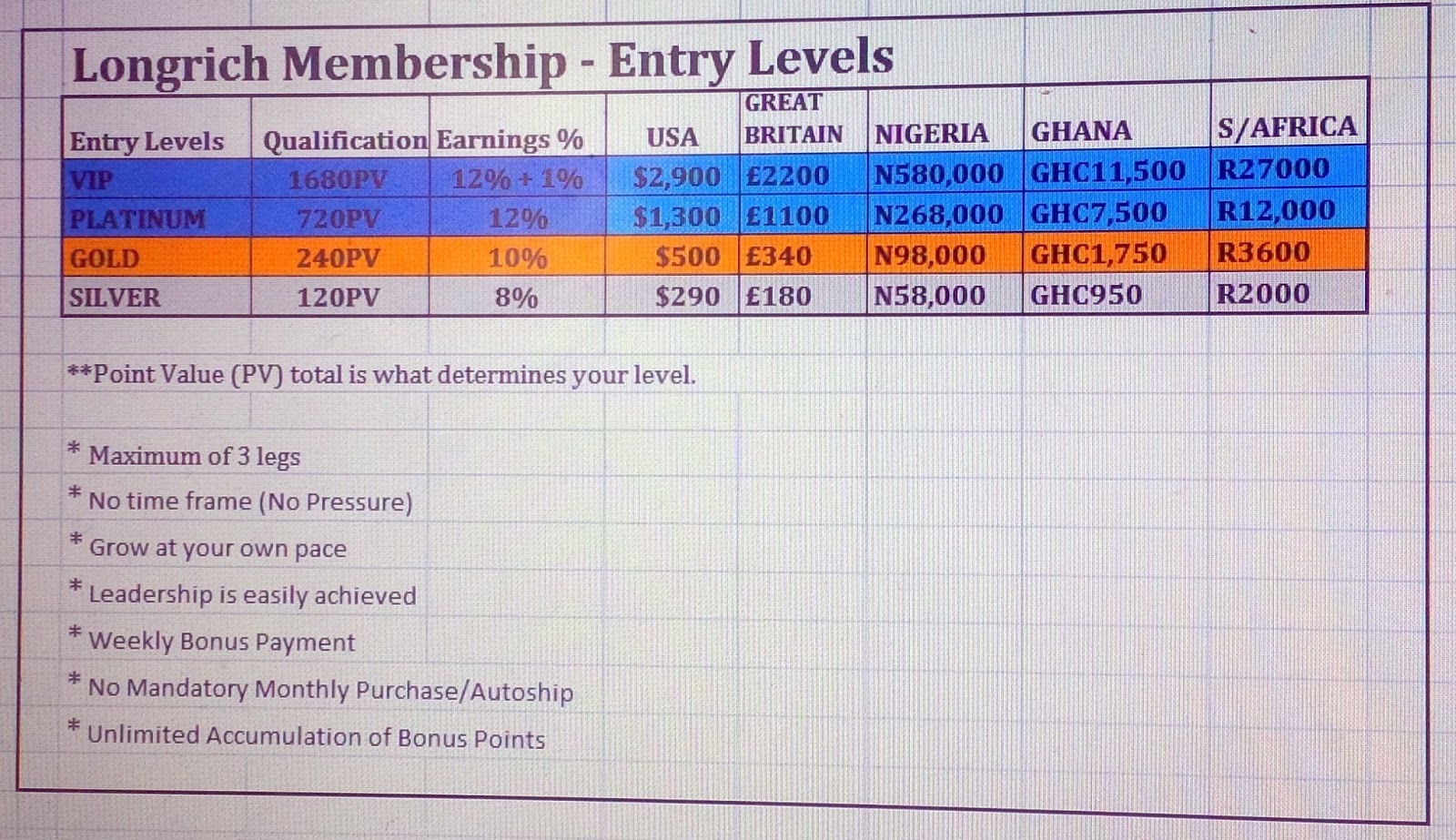 entry levels