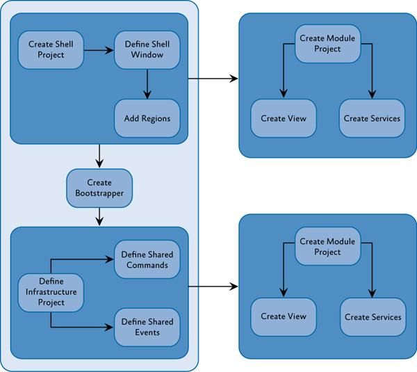Developer's Notes: Введение в Prism 5  Bootstrapper