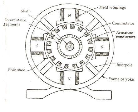 Construction Detail of a DC    Generator     Engineering4u