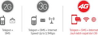 beda 4G dengan gsm/cdma