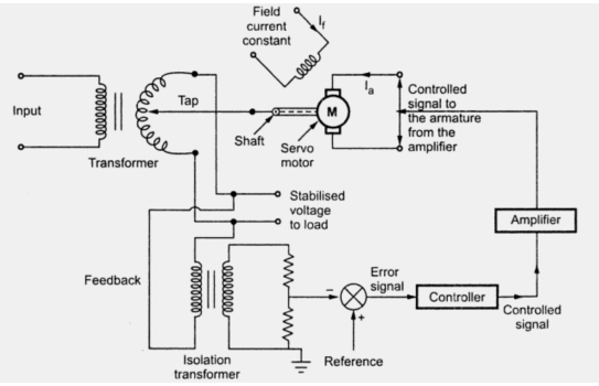 block diagram of field controlled dc servo motor