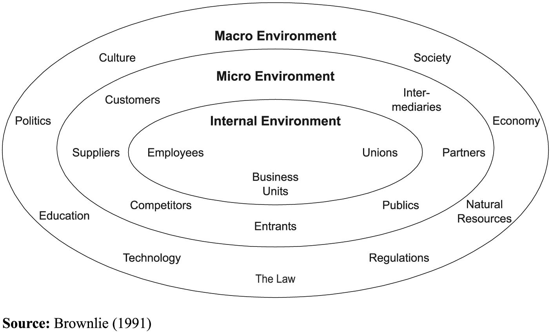 Business Environment Types (External Micro and External Macro)