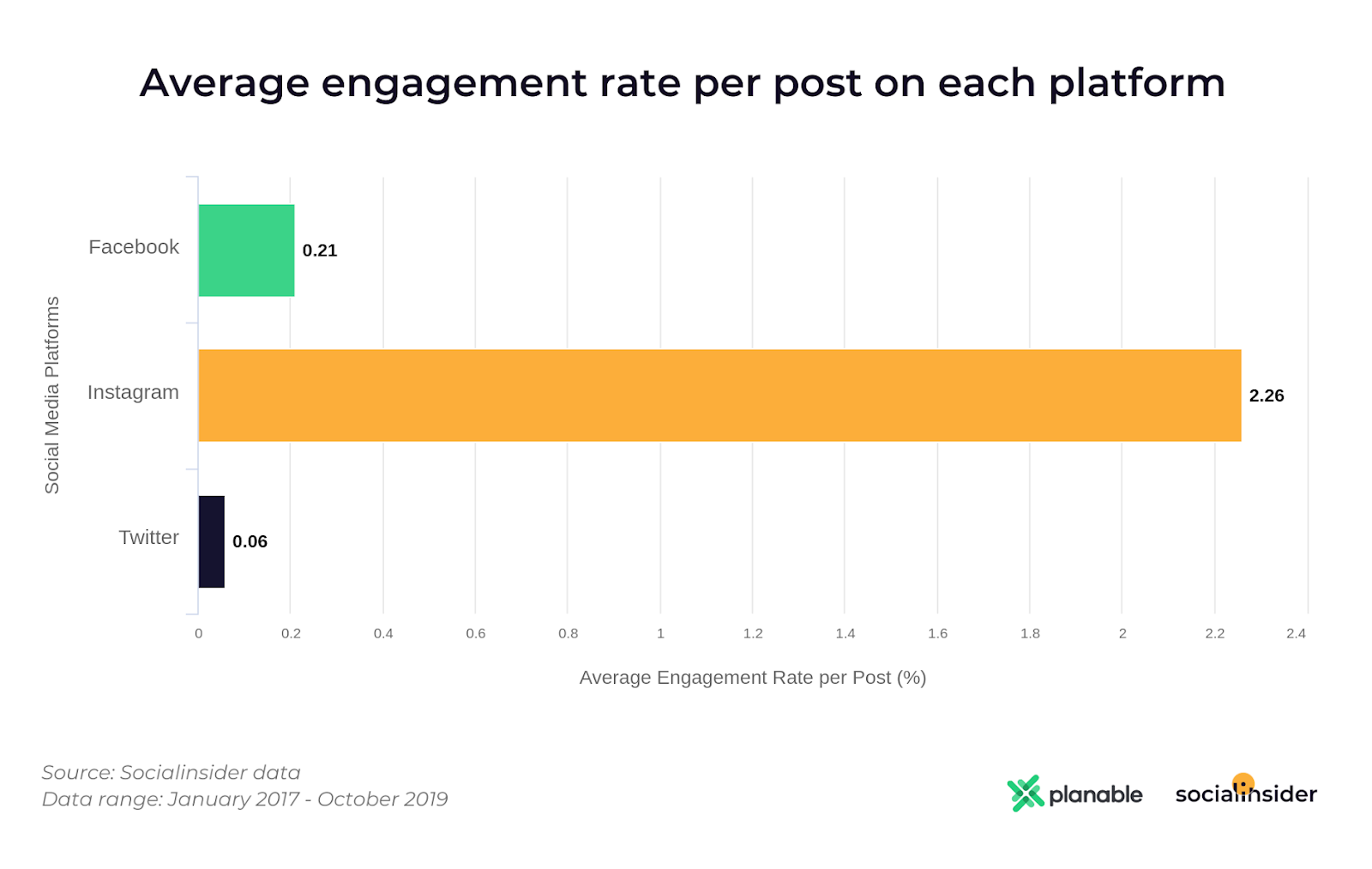 Average engagement rate per post on Facebook, Instagram and Twitter