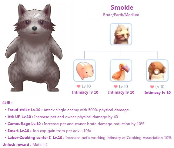 smokie pet ragnarok m