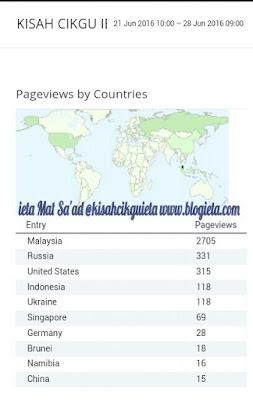 Senarai negara yang melawat blog Kisah Cikgu ieta