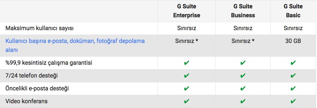 G Suite hizmeti karşılaştırma tablosu