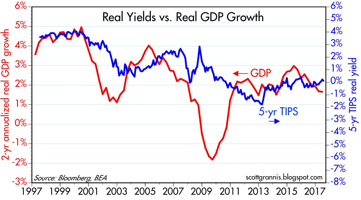Calafia beach pundit august 2017 the chart above compares the 2 yr annualized growth of real gdp to the 5 yr real yield on tips i use a 2 yr measure for gdp to edit out the quarterly nvjuhfo Image collections