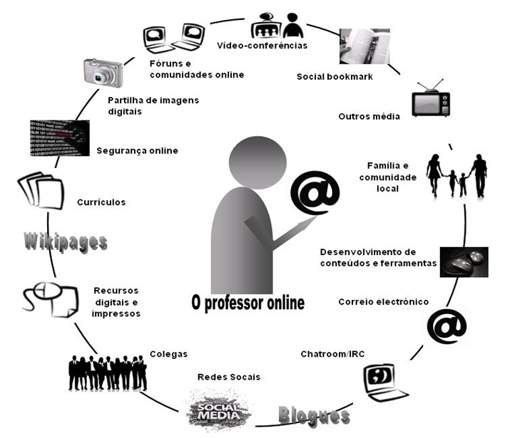 Couros dissertation