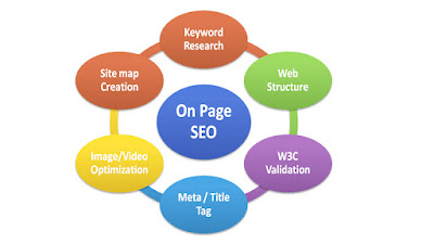 8 Great On-Page SEO Techniques