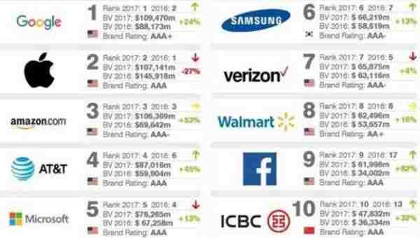 Google supera a Apple y ahora es la marca más valiosa del mundo